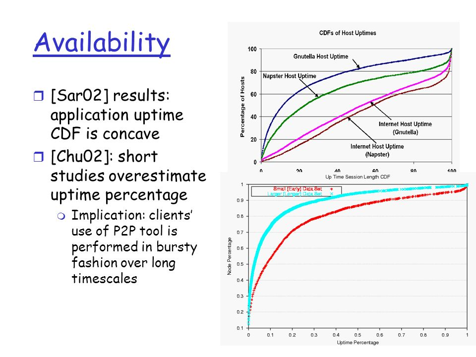 Availability [Sar02] results: application uptime CDF is concave
